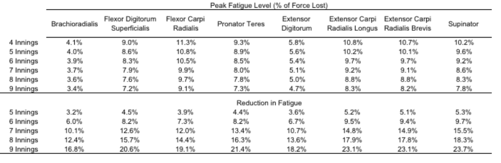 fatigue reduction