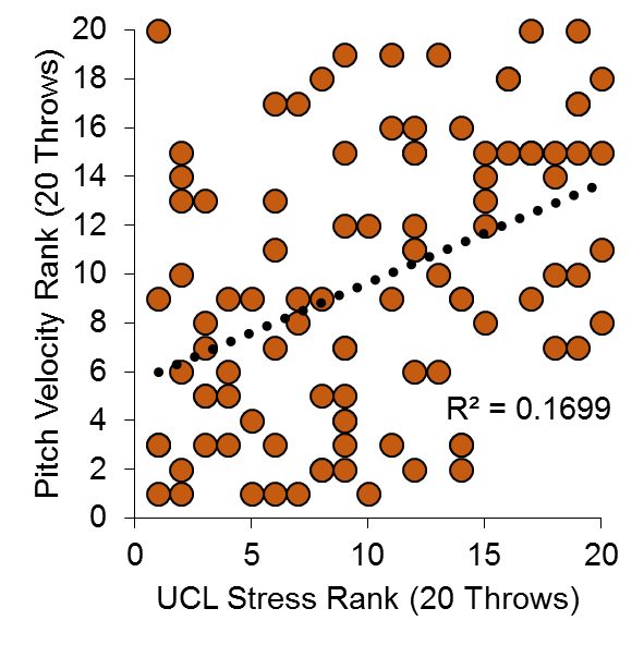Ranked intra-pitcher UCL stress compared to ranked intra-pitcher pitch velocity.