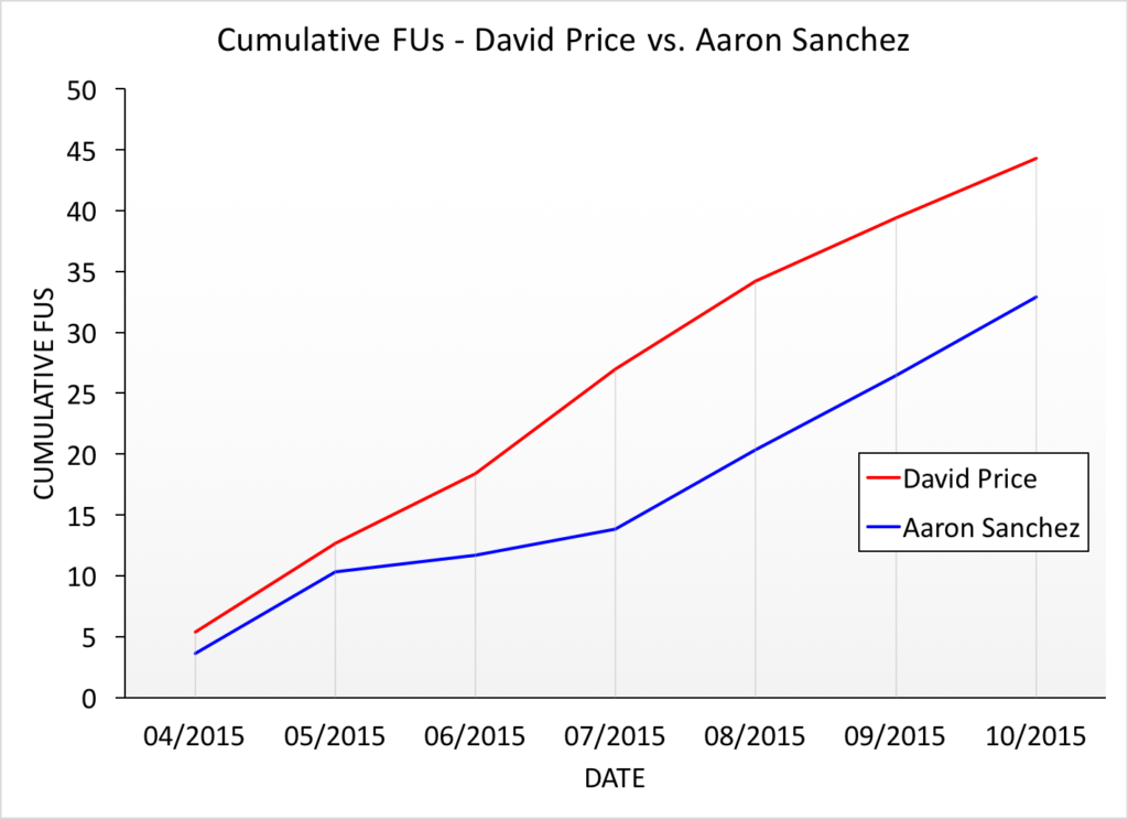 figure 1 - price vs sanchez