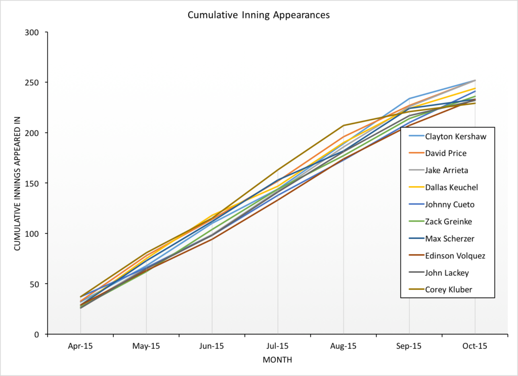 figure 2 - cumulative innings