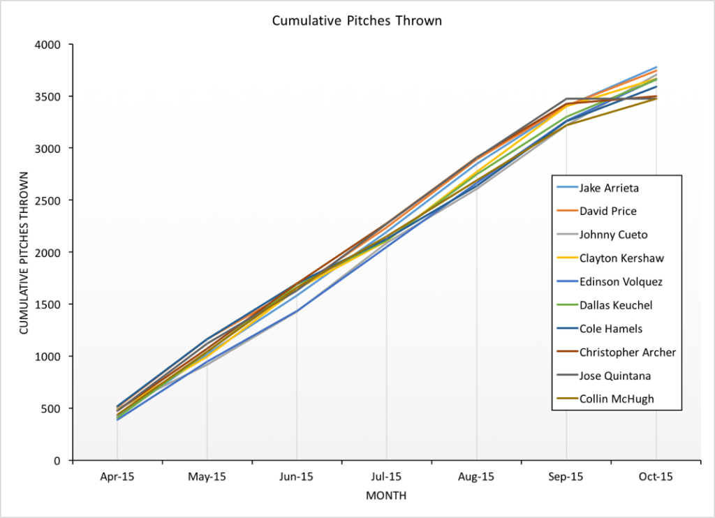 figure 3 - cumulative pitches