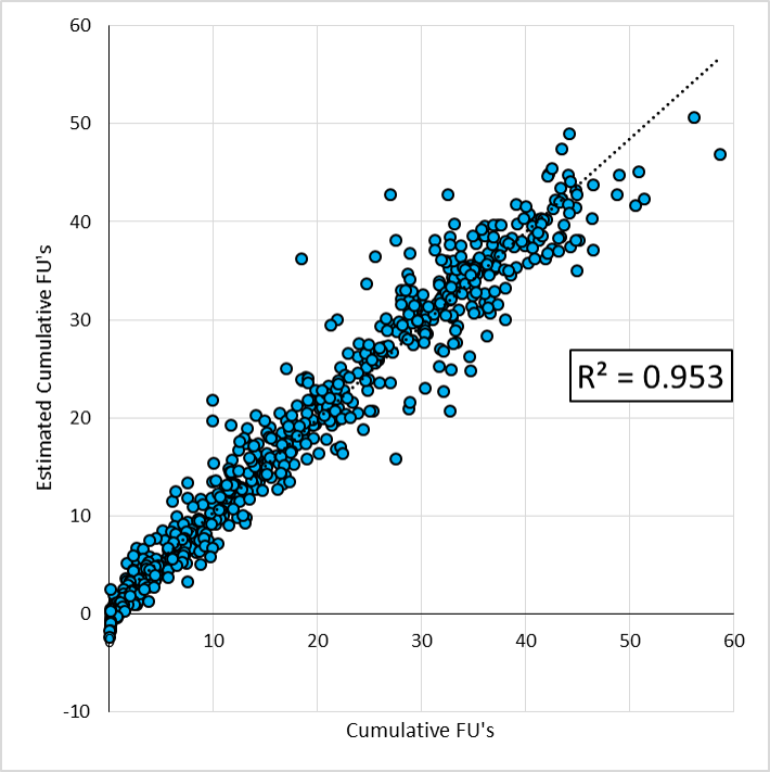 regression for cumulative FU's
