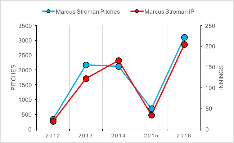 stroman-ip-pitches