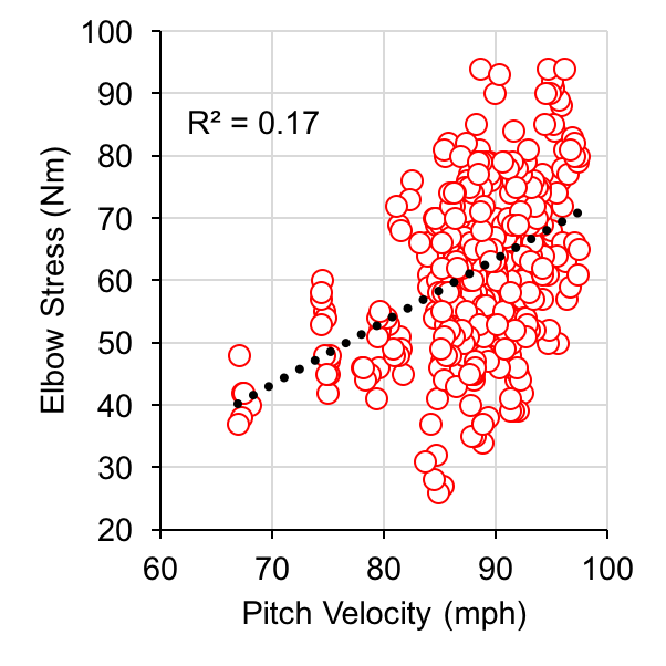 Figure 2. Velocity vs. Elbow Stress. You know this one already, though!